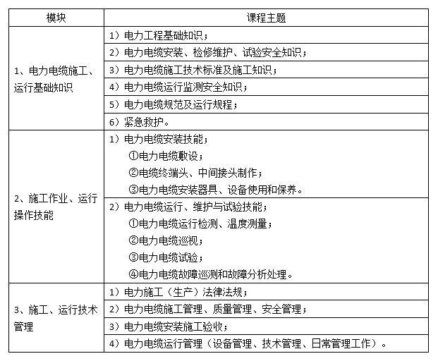 江西电力电缆进网许可证培训